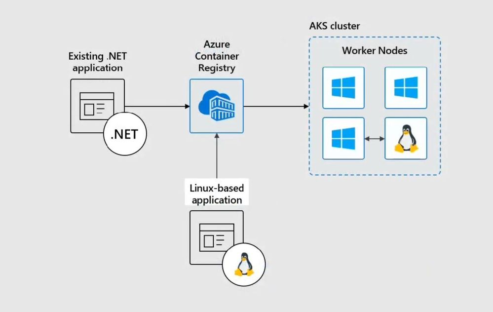 Windows Server Containers on AKS