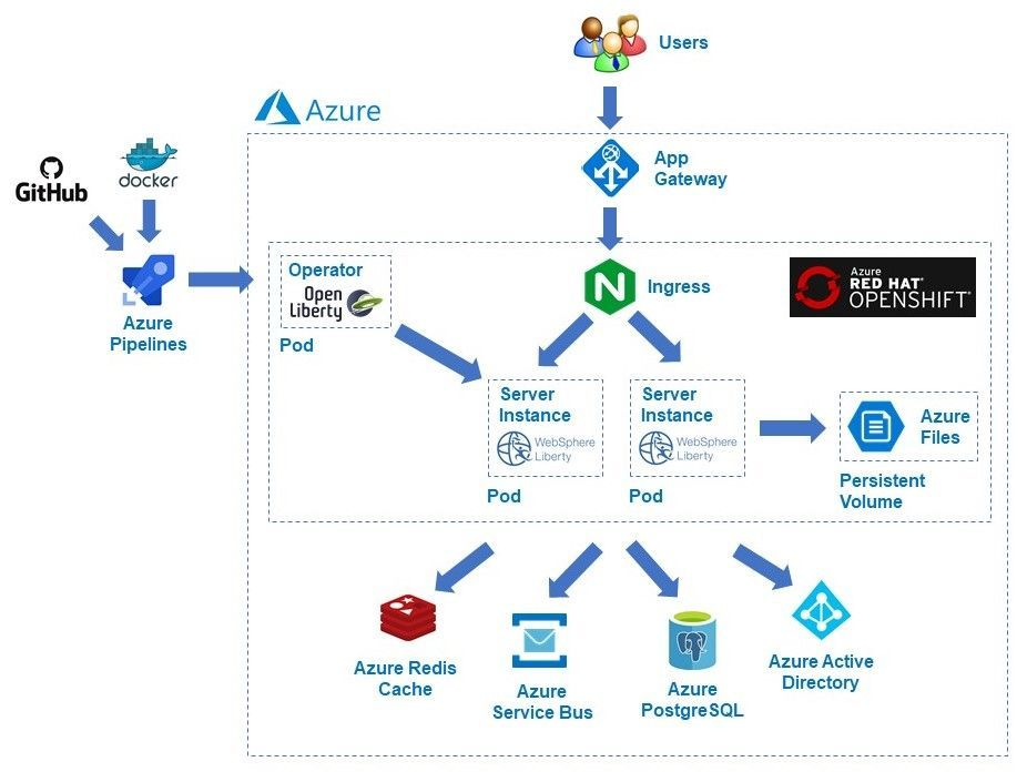 thumbnail image 2 of blog post titled              Run WebSphere Liberty and Open Liberty on OpenShift