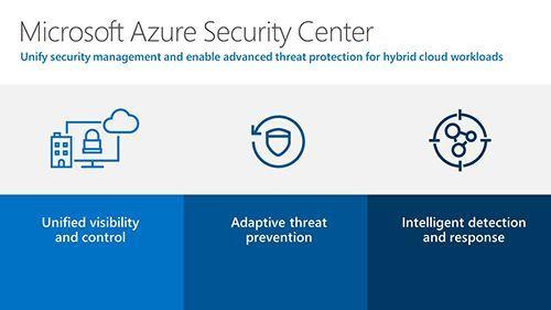Azure Security Centre