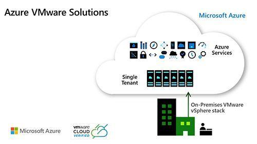 Azure VMware Solution