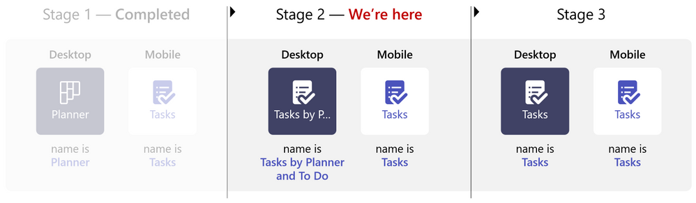 """MC250528: """"Tasks by Planner and To Do"""" app name to be shortened to """"Tasks"""" within Teams"""