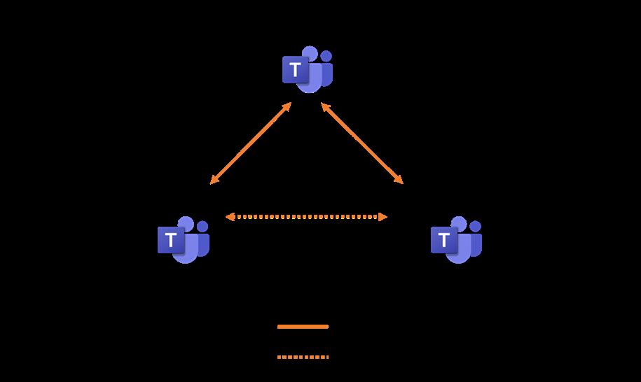 Figure 1 - Media flow 1:1 call
