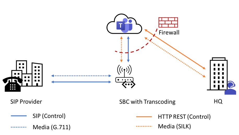 Figure 3 - Default Media Flow with Teams Direct Routing