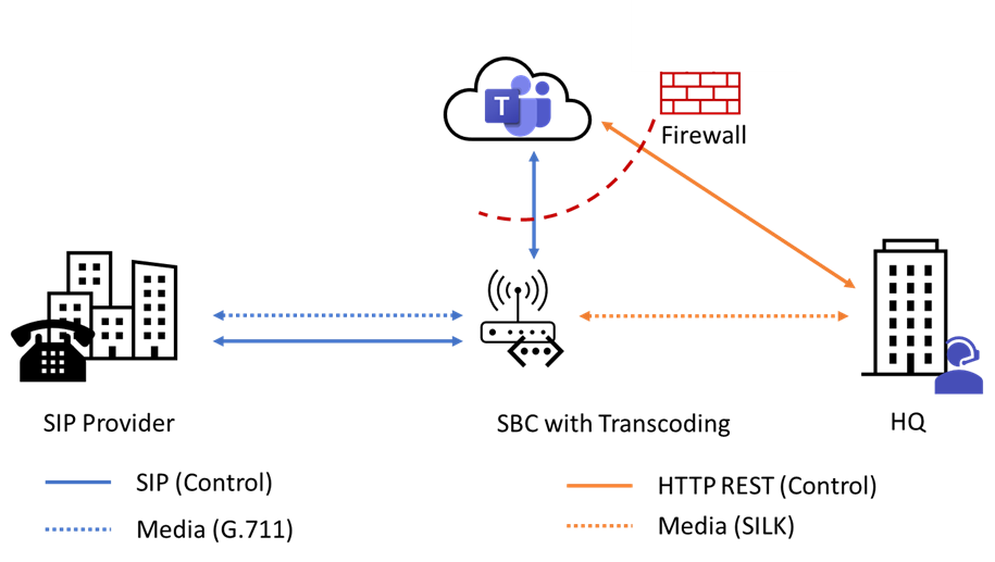 Figure 4 - Media Flow with Teams Direct Routing and Media Bypass