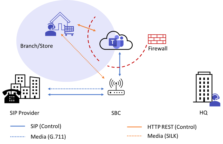 Figure 5 - Media Flow with Media Bypass from the Branch Office