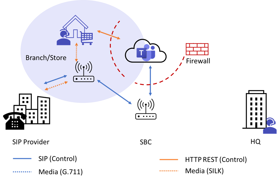 Figure 6 - Proxy SBC for the Branch Office