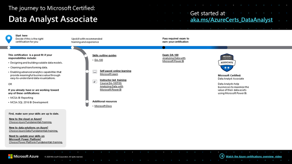 The journey to Data Analyst Associate.png