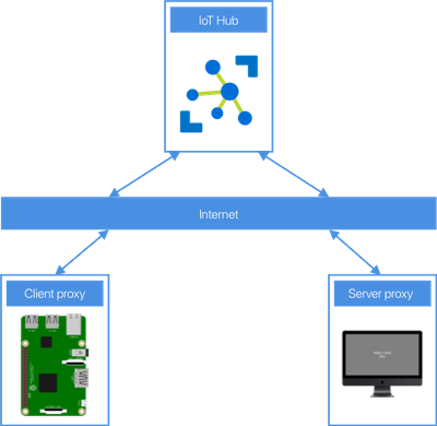 ssh-over-iot-hub-architecture.png