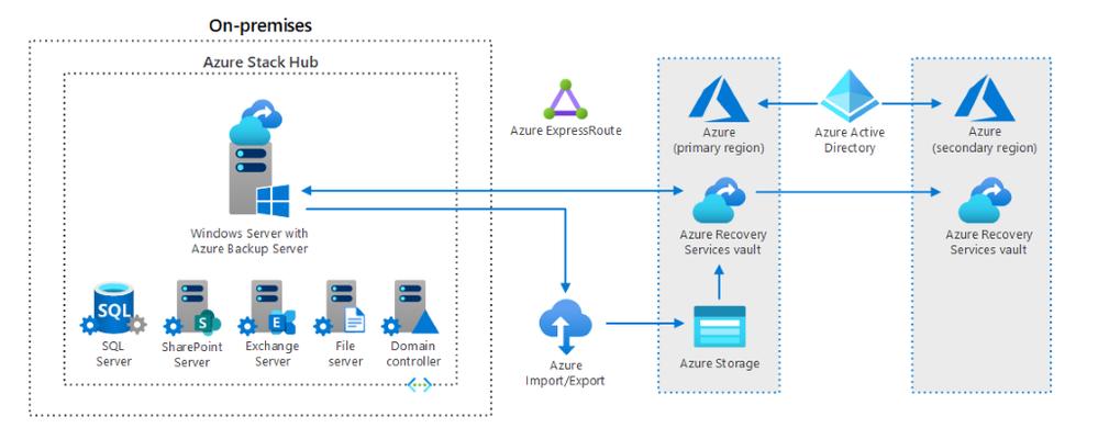 Azure Stack Hub