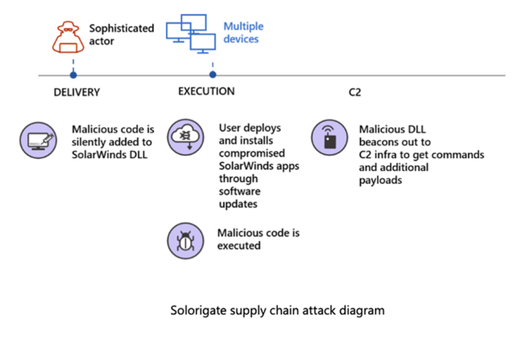thumbnail image 1 of blog post titled              SolarWinds Post-Compromise Hunting with Azure Sentinel