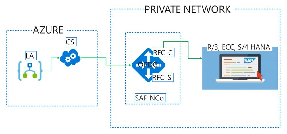 Logic App to SAP.png