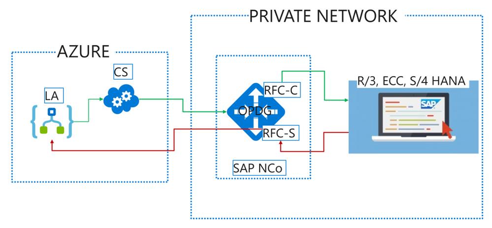SAP to Logic App.png