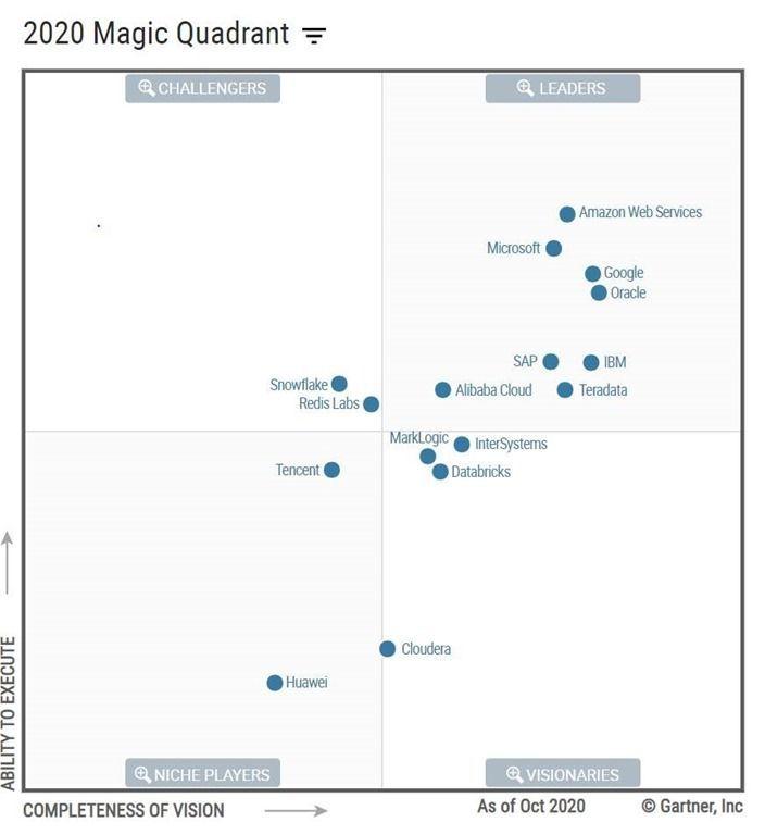 gartner-2020-magic-quadrant-for-cloud-database-management-systems.jpg