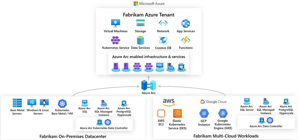 Customer Fabrikam's hybrid infrastructure architecture including non-Azure resources via Azure Arc