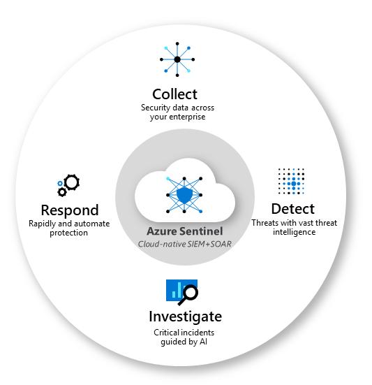 Learn Azure Sentinel on Microsoft Learn