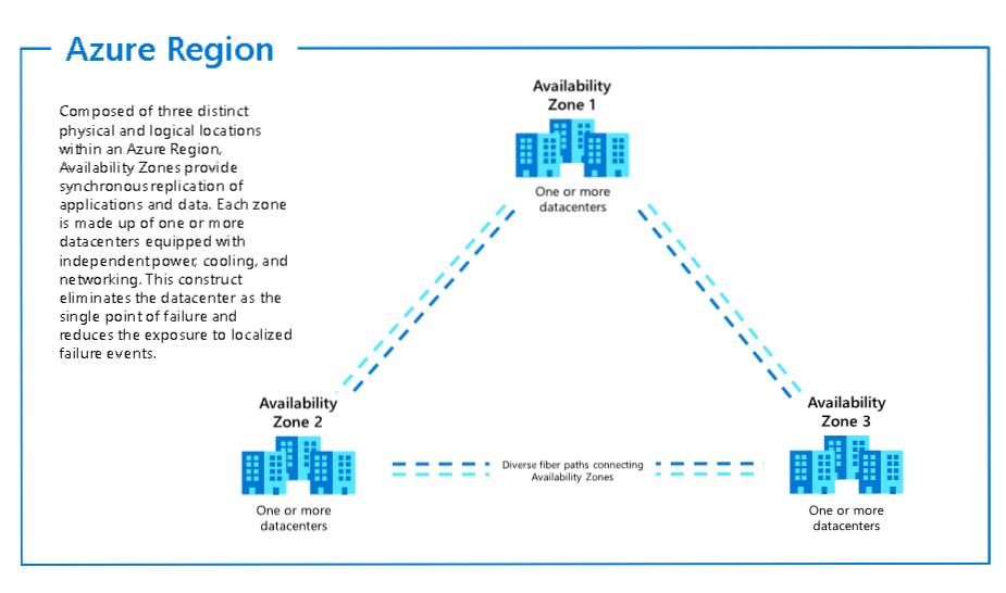 azure-region-availability-zones