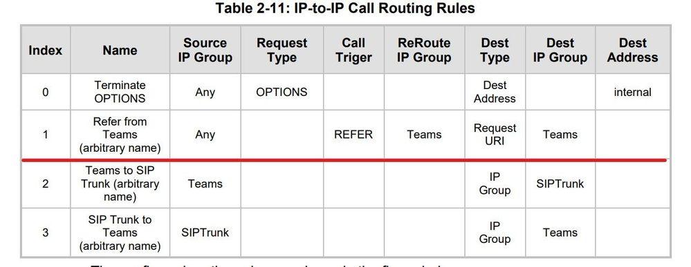 SIP REFER Audiocodes IP-2-IP Routing.jpg
