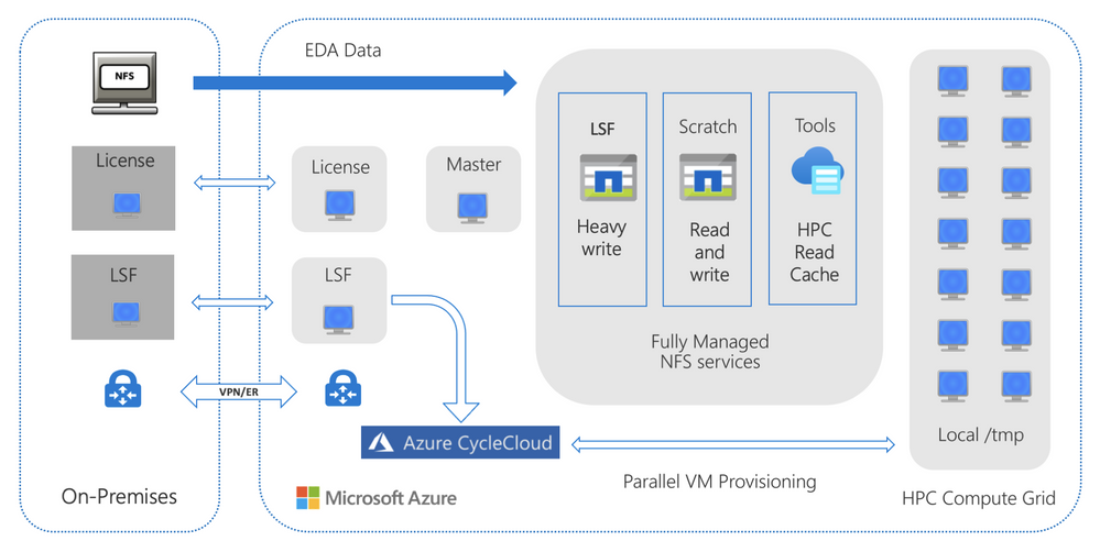 Figure 1. A general reference architecture for fully managed caching of on-premises NAS with the Azure HPC Cache service to burst verification workloads to Azure compute.