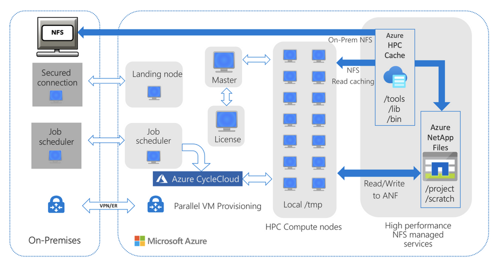 Figure 2. A general reference architecture with on-premises NAS and HPC Cache optimizing read access to tools and libraries hosted on-premises, and project data hosted on ANF.