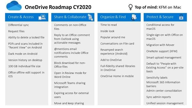 PowerPoint slide from Microsoft Ignite 2020 highlighting the OneDrive 2020 roadmap.