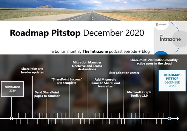 The Intrazone Roadmap Pitstop - December 2020 graphic showing some of the highlighted release features.