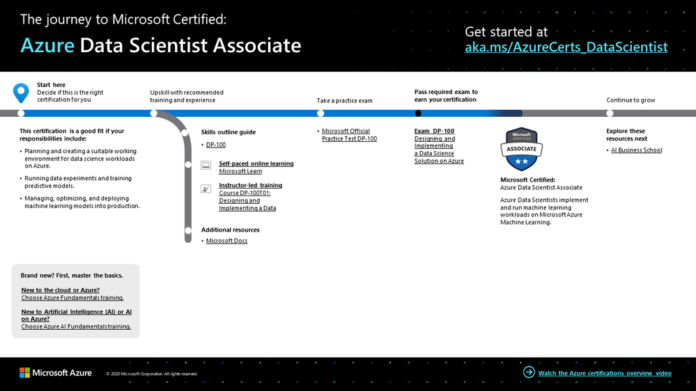 The journey to Azure Data Scientist Associate.png