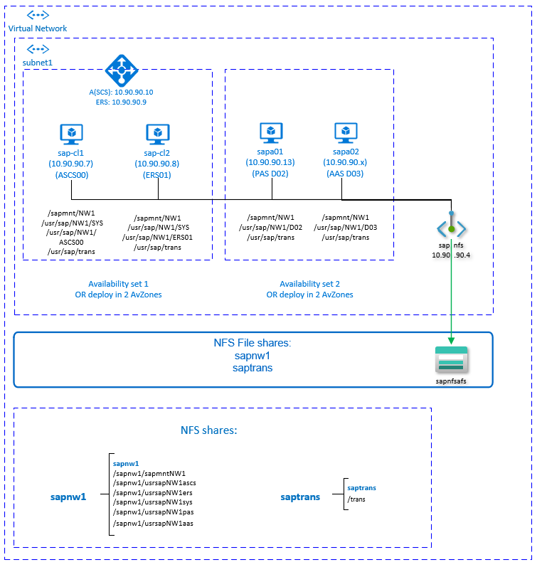 SAP_Cluster_NFS_AzureFiles.PNG