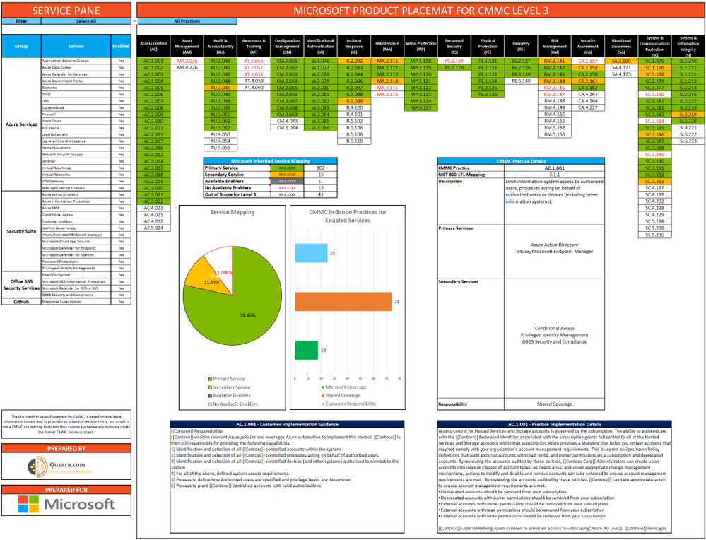 Microsoft CMMC Product Placemat Public Preview.png
