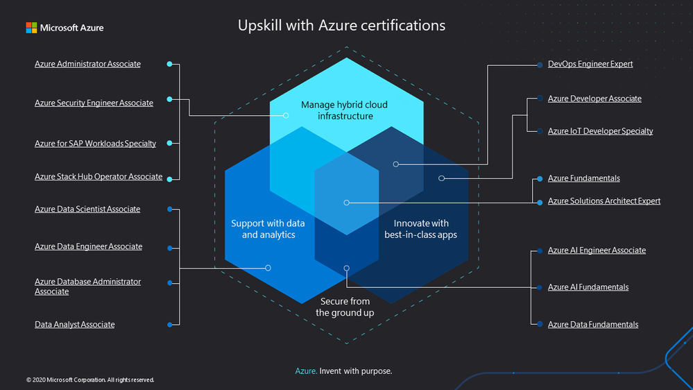 Azure certifications poster slide.png