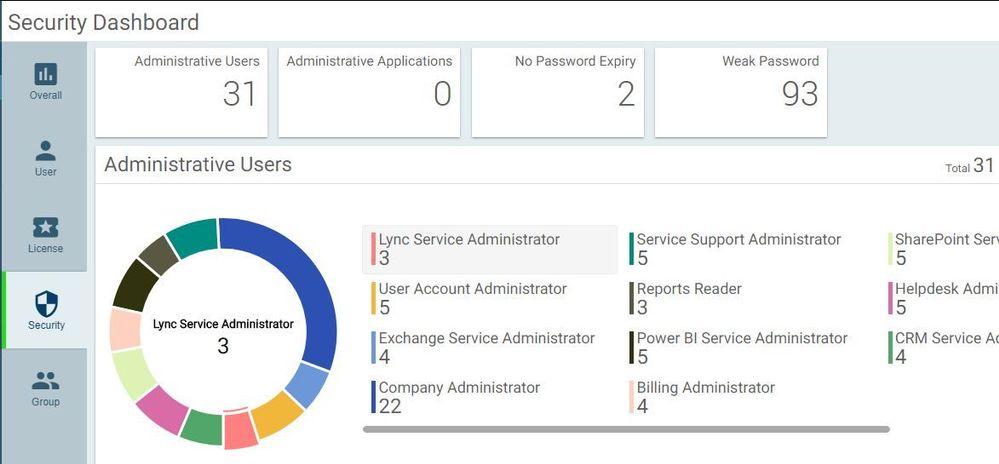 admindroid_o365_security_dashboard.JPG
