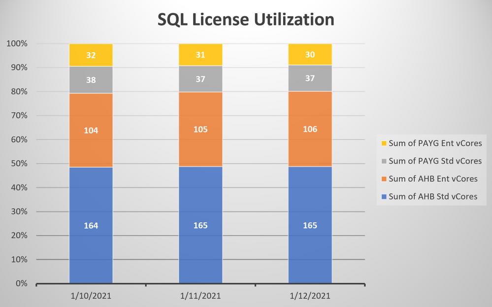 License utilization chart.png