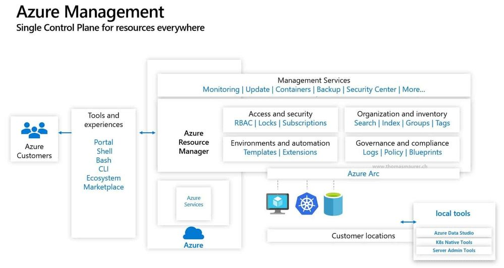 Azure Arc Hybrid Cloud Management Control Plane