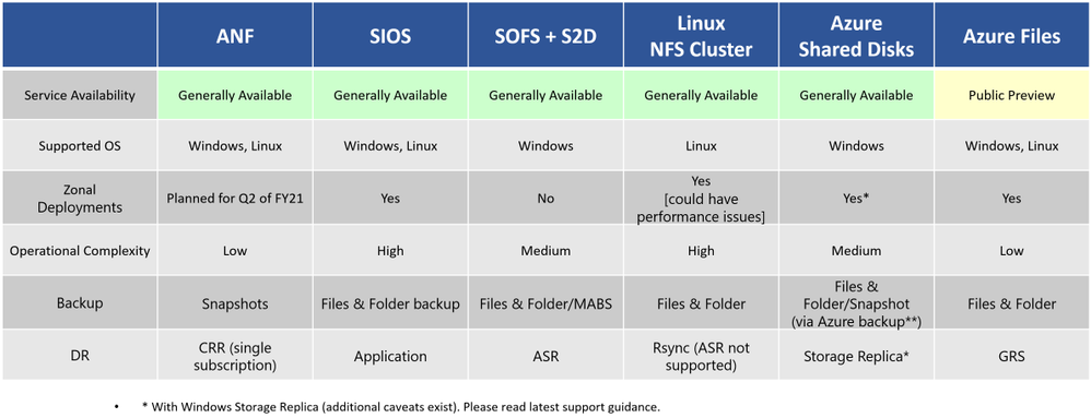 High-availability solutions for SAP SAPMNT & General Purpose share on Azure (SOFS use-case)