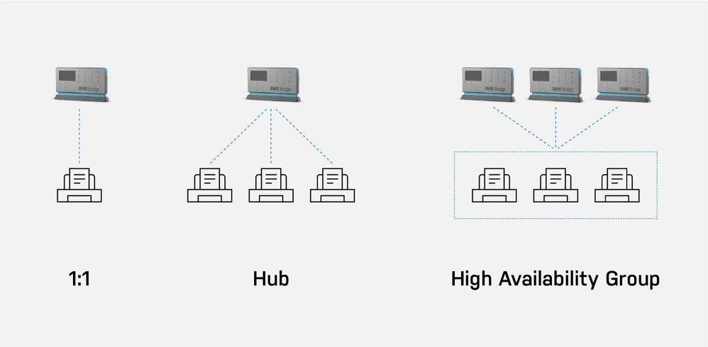 Figure 1. Three scenarios showing YSoft OMNI Bridge printer support