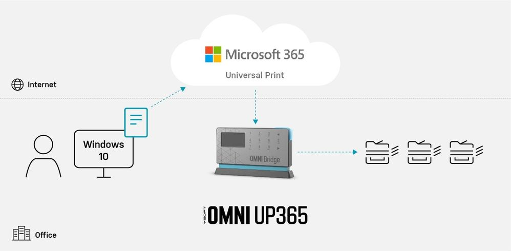 Figure 2. YSoft OMNI Series 1:3 printers' example
