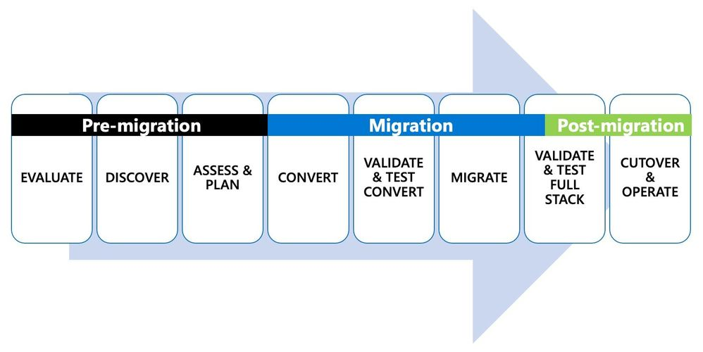 Figure 1: Depiction of the 8 steps in the end-to-end journey of an Oracle to PostgreSQL migration.