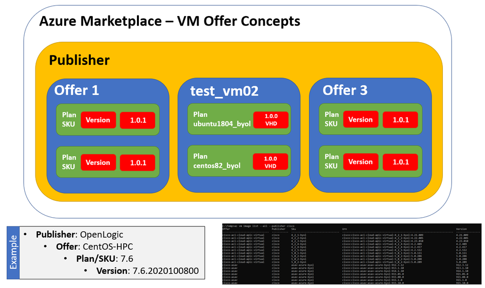 Simple Azure Marketplace Virtual Machine Offer: creating VM images and publishing in Partner Center