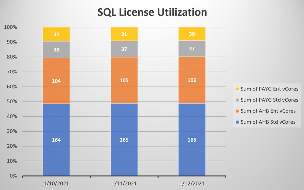 Getting insights into the utilization of SQL Server licenses on Azure to optimize cost