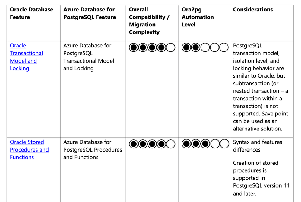 Figure 2: Migration Guide Summary Table