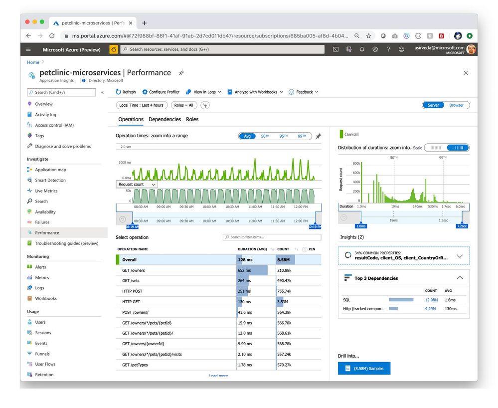 petclinic-microservices-performance.jpg