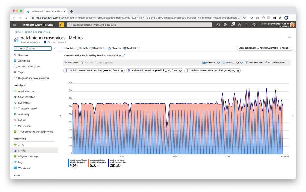 petclinic-microservices-custom-metrics.jpg