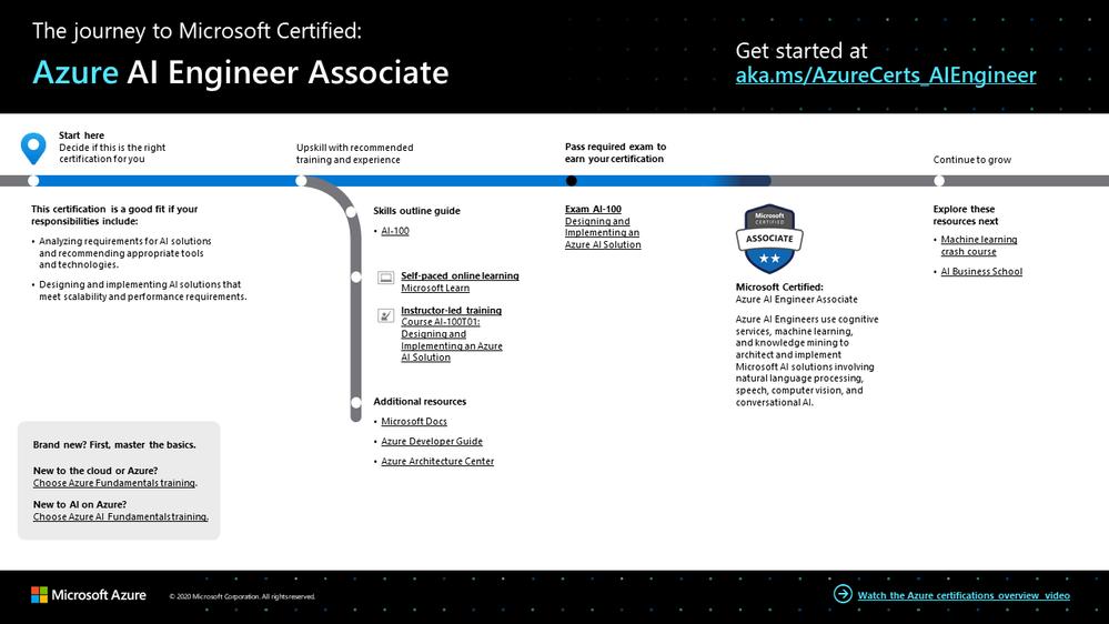 The journey to Azure AI Engineer Associate