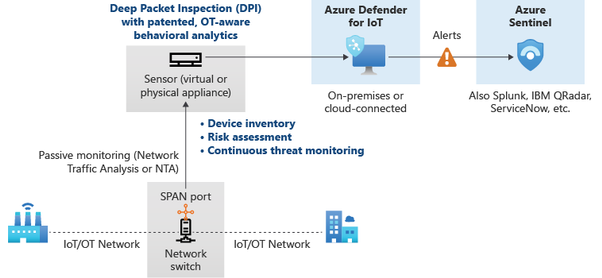 defender-iot-security-architecture-v3.png