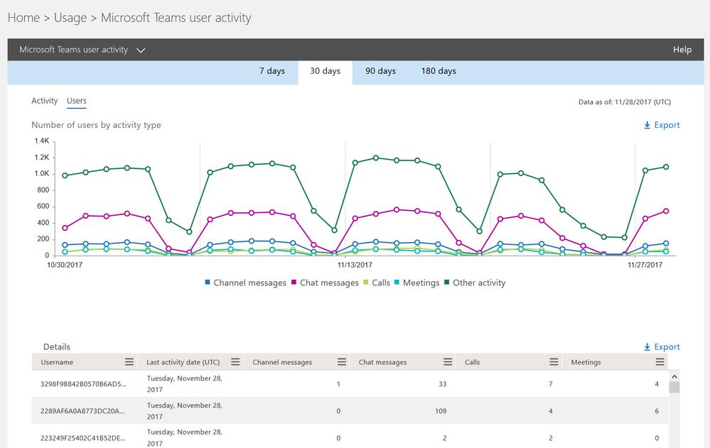 Microsoft Teams user activity report