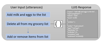 Language Understanding utterances diagram