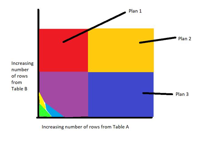 Figure 1: Plan space diagram showing different plans
