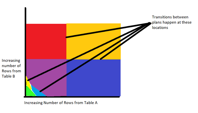 Figure 2: Plan space diagram showing transitions between plans