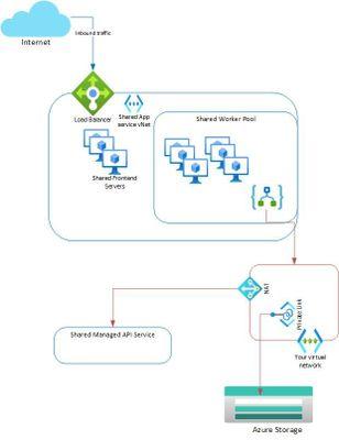 LAv2-vNet-storage.jpg