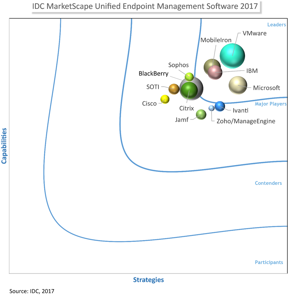 IDC-MarketScape-Unified-Endpoint-Management-Software-2017.png