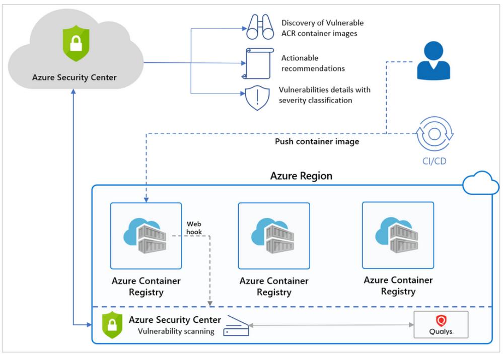 Azure Defender For Container Registries  - Image scan.png
